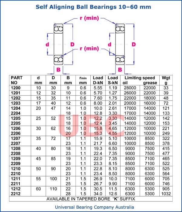 self aligning ball bearings 10-60 mm