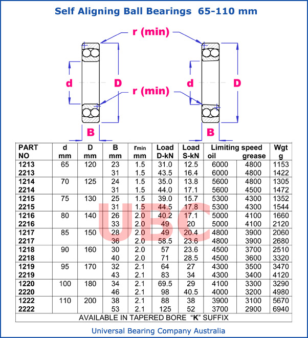 Self aligning ball bearings parts list 65 - 110 mm
