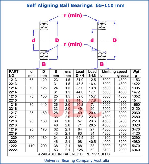 Self aligning ball bearings parts list 65 - 110 mm