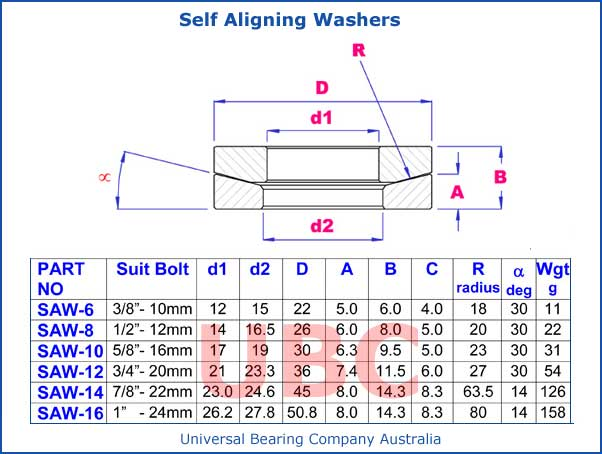 Self Aligning Washers Parts List