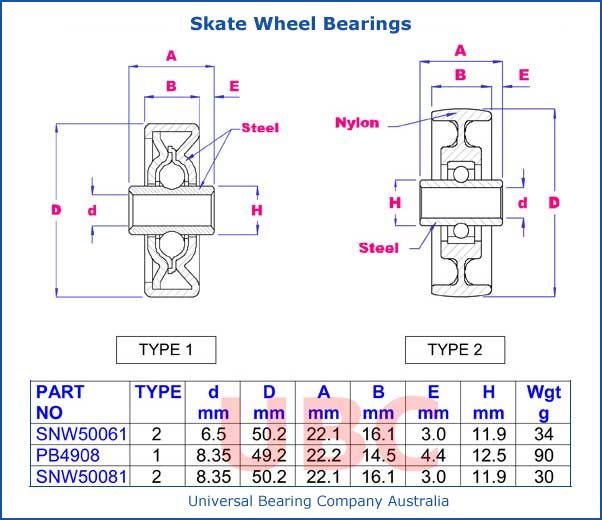 Skate Wheel Bearings Parts List