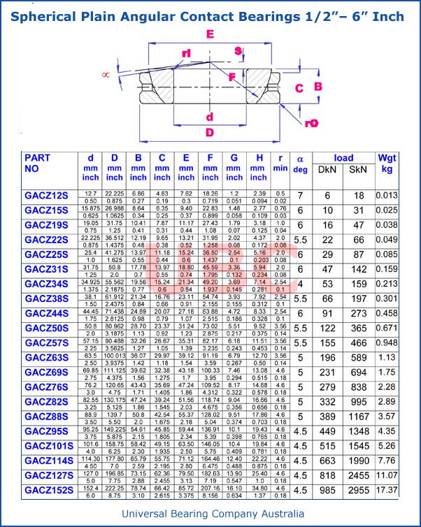 Spherical Plain Angular Contact Bearings Parts List ½ – 6 Inch