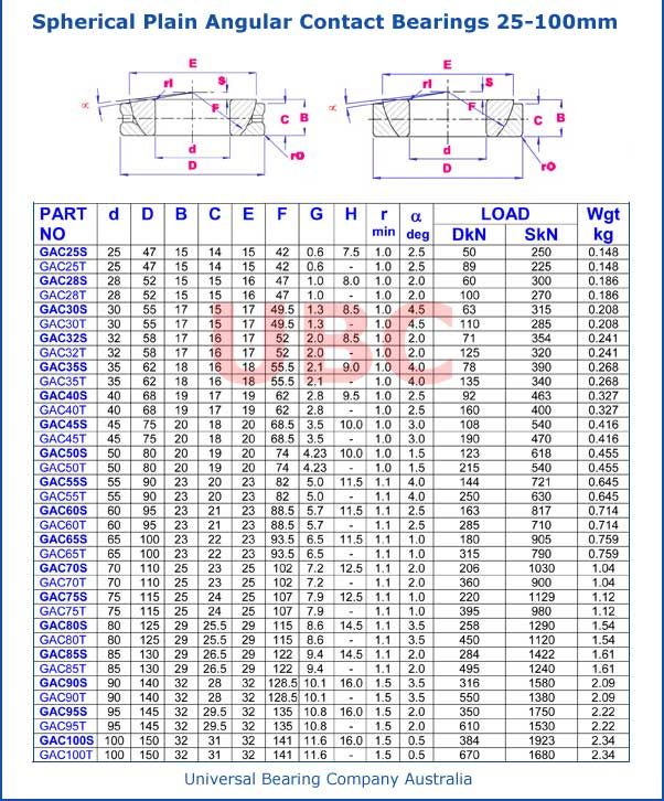 Spherical Plain Angular Contact Bearings Parts List 25mm-100mm