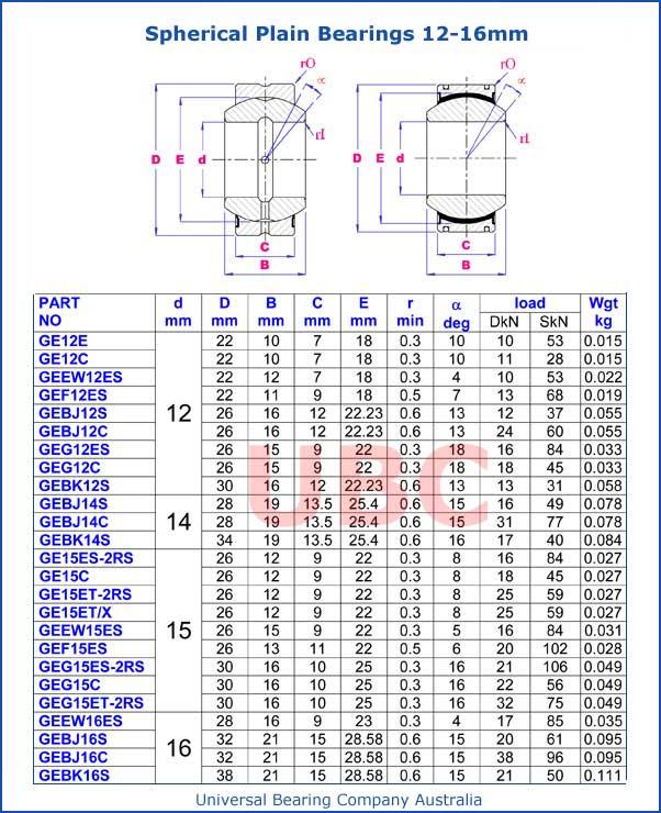 Spherical Plain Bearing 12mm-16mm Parts List
