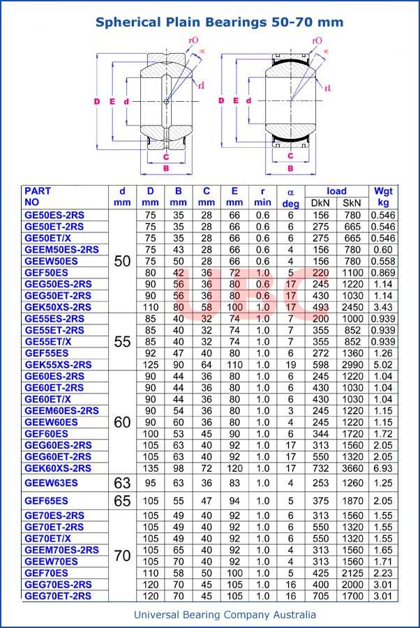 Spherical Plain Bearing Metric parts List 50mm-70mm