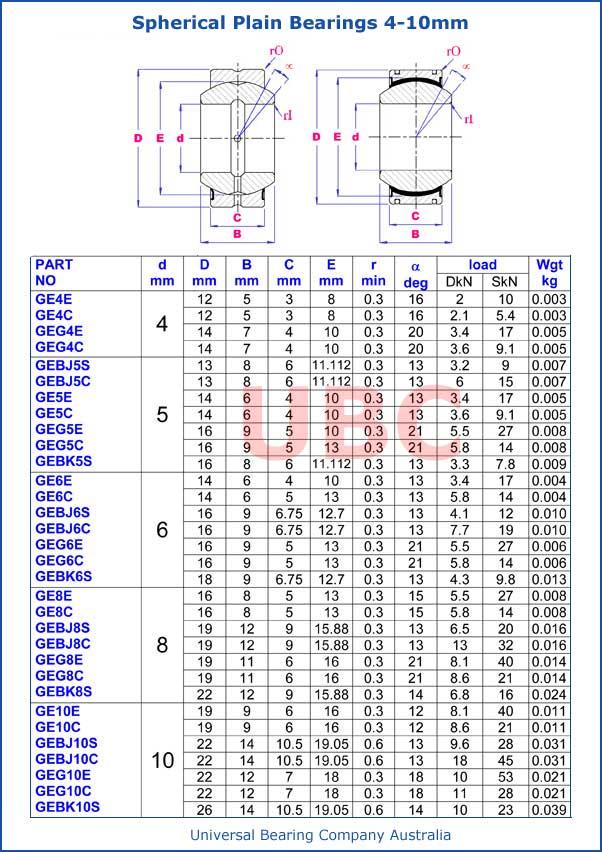 Spherical Plain Bearings Metric 4mm-10mm Parts List