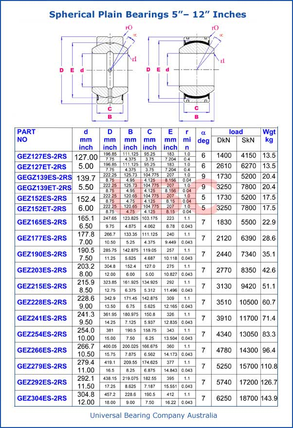 Spherical Plain Bearings Parts List 5–12 Inch