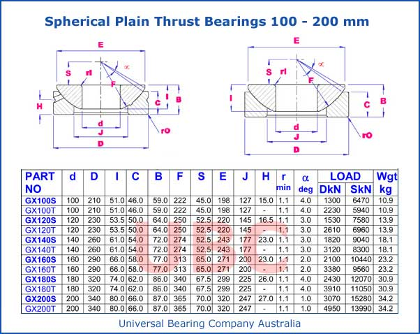 Spherical Plain Thrust Bearings Parts List 100-200 mm