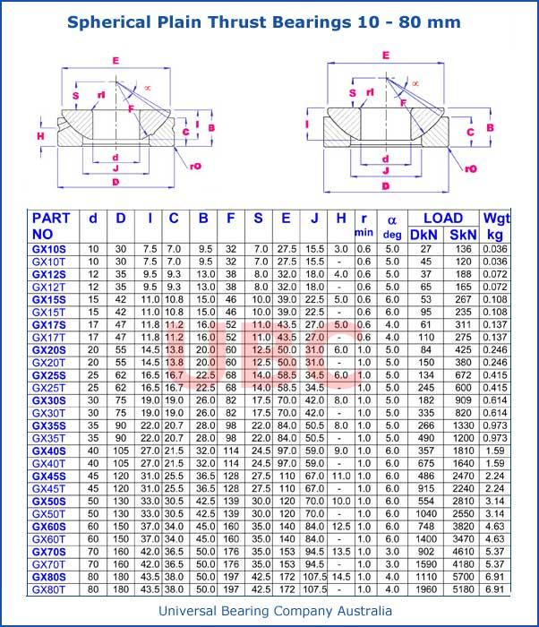 Spherical Plain Thrust Bearings Parts List 10-80 mm