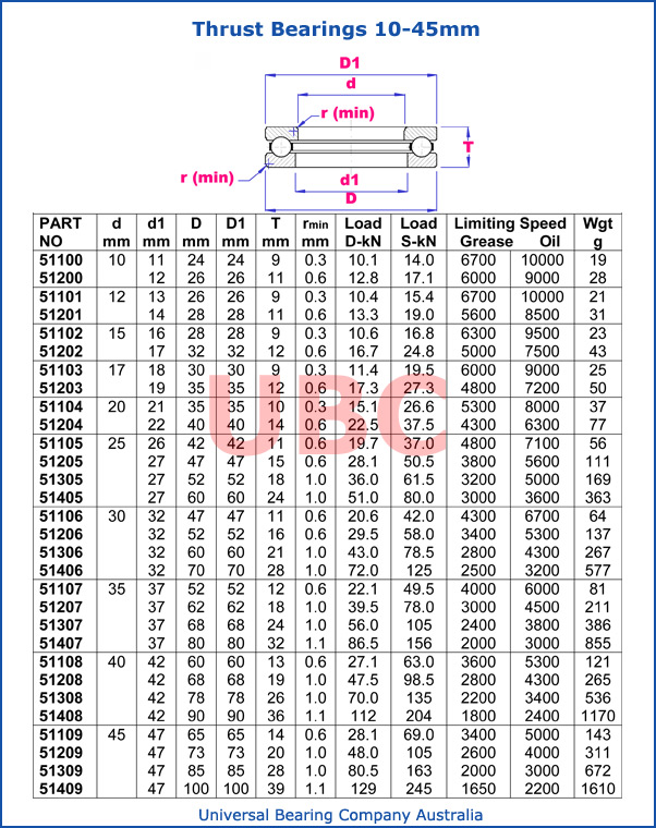 Thrust Bearing 10 – 45mm 511-512-513-51400 Parts List
