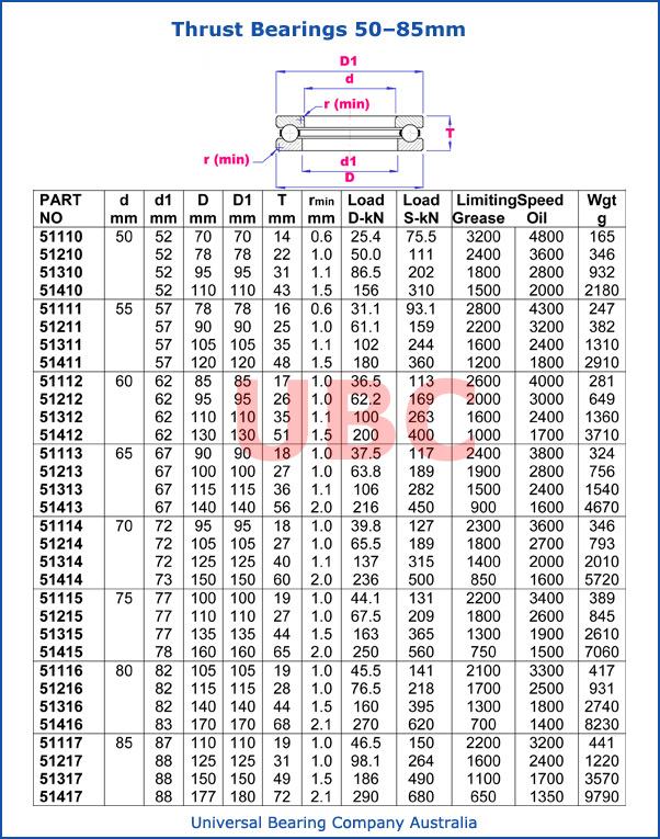 Thrust Bearing 50 - 85 mm 511-512-513-51400 parts list