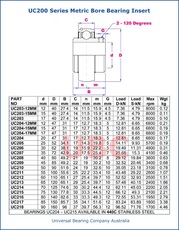 UC200 Series Metric Bore Bearing Insert Parts List