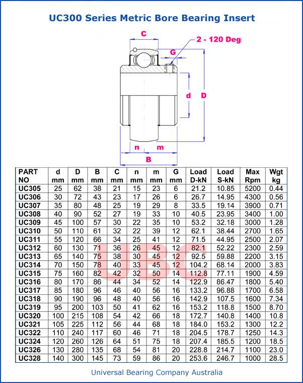 UC300 Series Metric Bore Bearing Insert Parts List