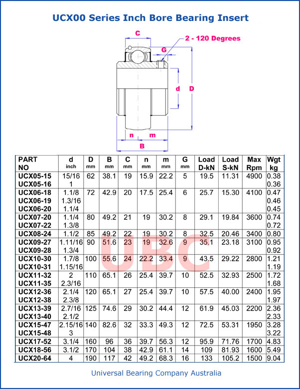 UCX00 Series Inch Bore Bearing Insert Parts List