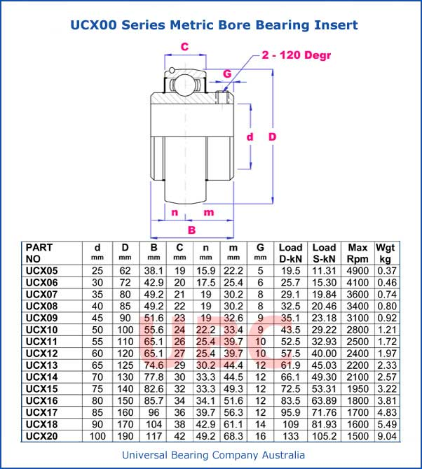ucx00 series metric bore bearing insert parts list