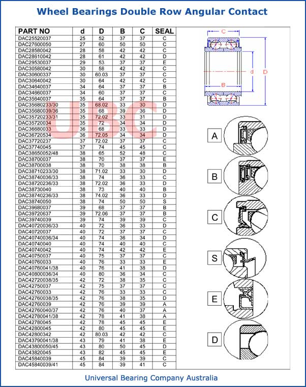Wheel Bearings Double Row Angular Contact Parts list