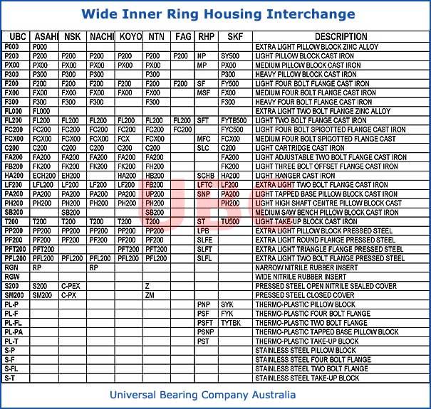 wide inner ring housing interchange parts list