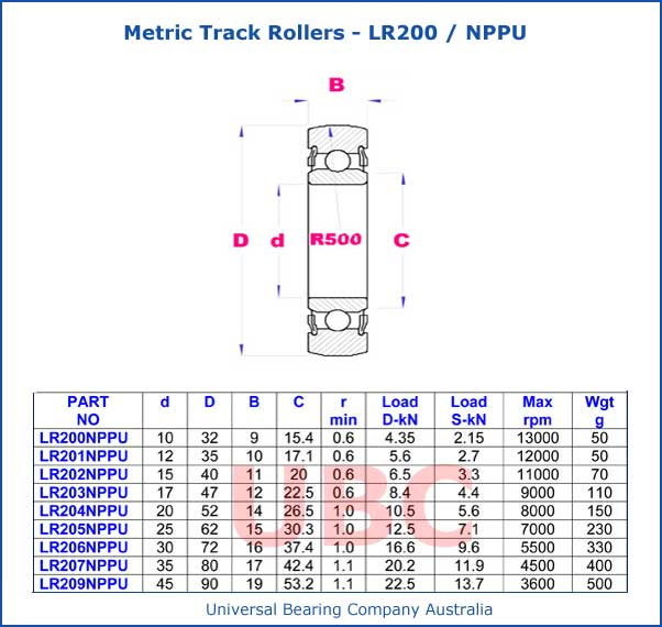 Metric Track Rollers LR200 NPPU Series Parts List